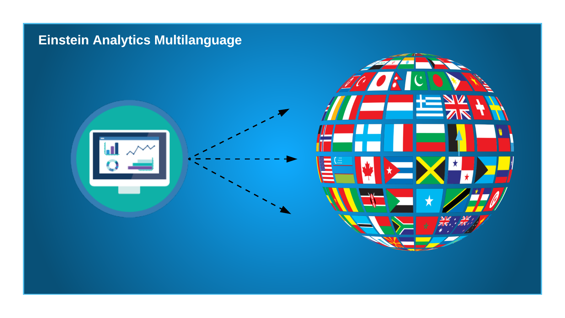 Einstein Analytics Multilanguage - Salesforce-Trailblazer